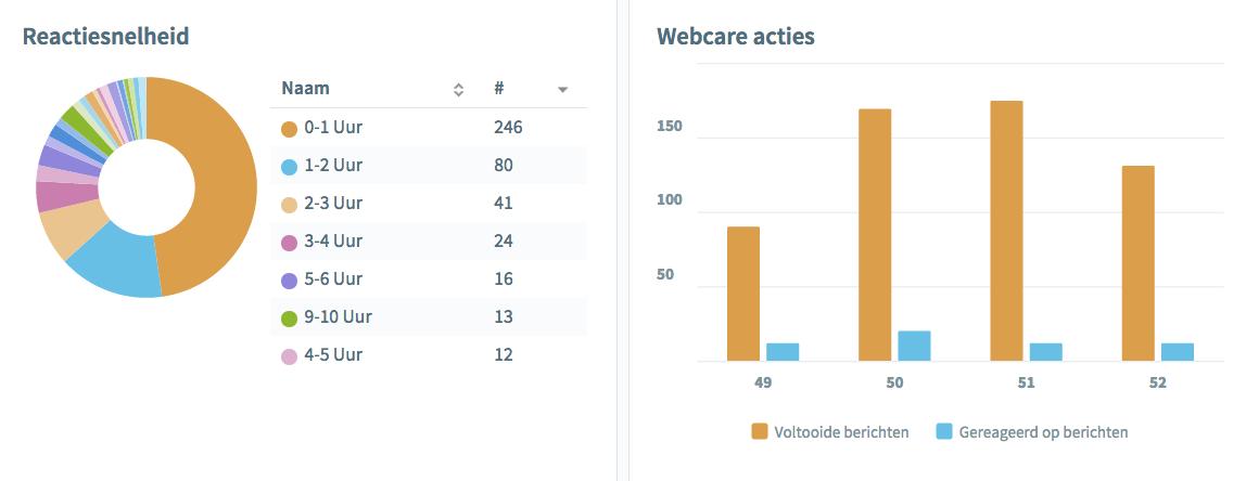 reactiesnelheid-en-webcare-acties-2
