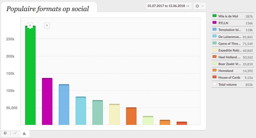 populaire-formats-op-social