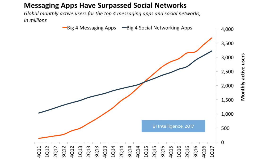 Social media versus messaging