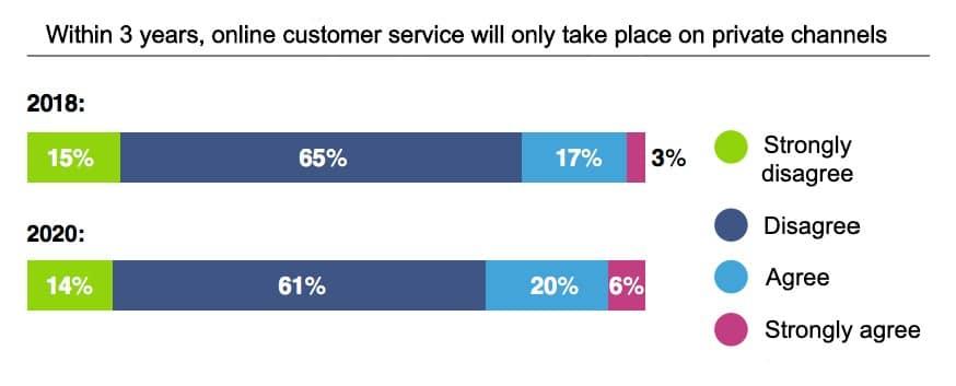 Upstream online customer service