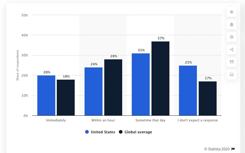 OBI4wan webcare statistieken statista