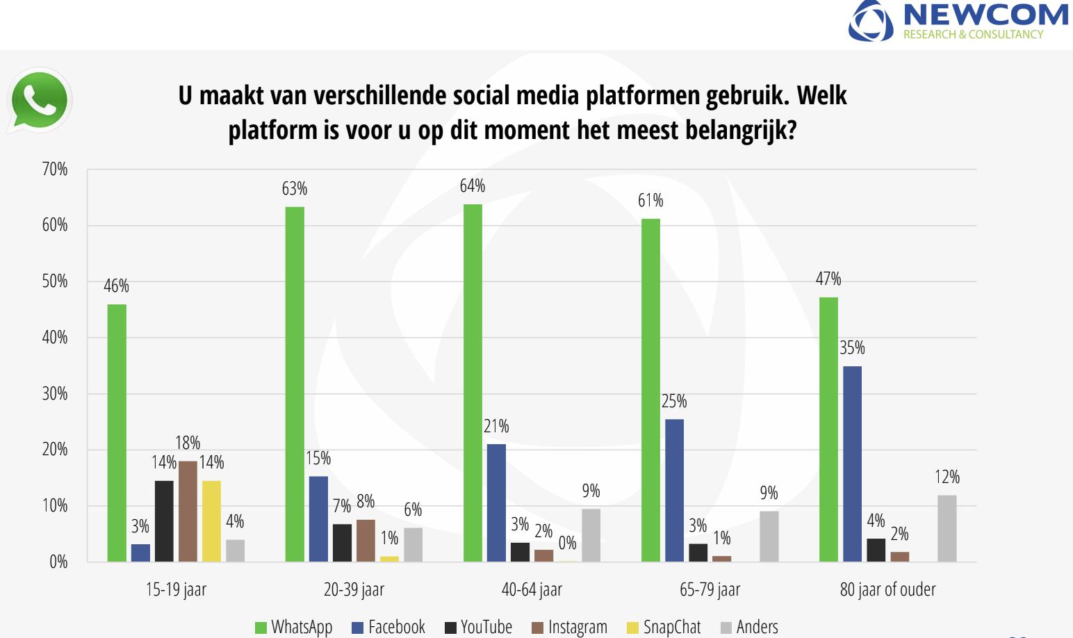 Newcom Social media statistieken OBI4wan