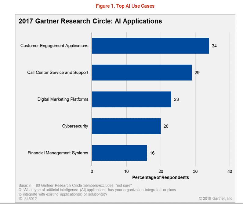 Gartner-graph