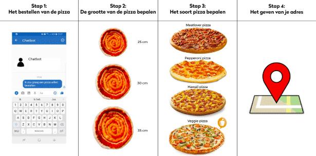 Pizza bestellen met chatbot