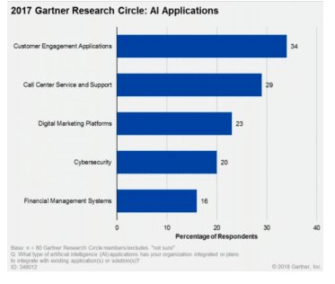 Gartner Research Circle: AI Applications