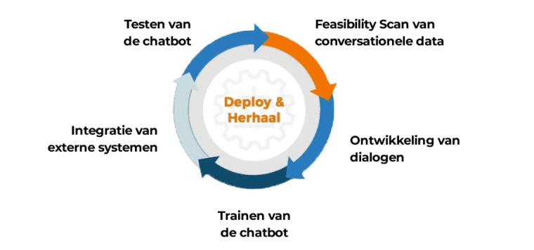 5 stappen om een chatbot te ontwikkelen