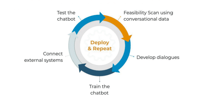 5 steps to build a chatbot OBI4wan