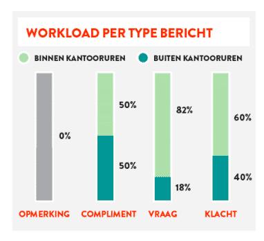 Workload per type bericht OBI4wan