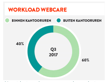 Workload webcare OBI4wan