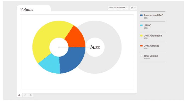 Share of buzz OBI Brand Monitor