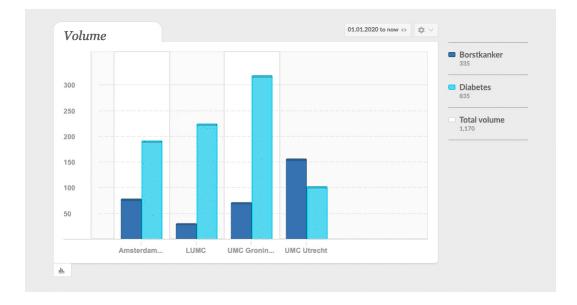 Benchmarkanalyse in de OBI Brand Monitor