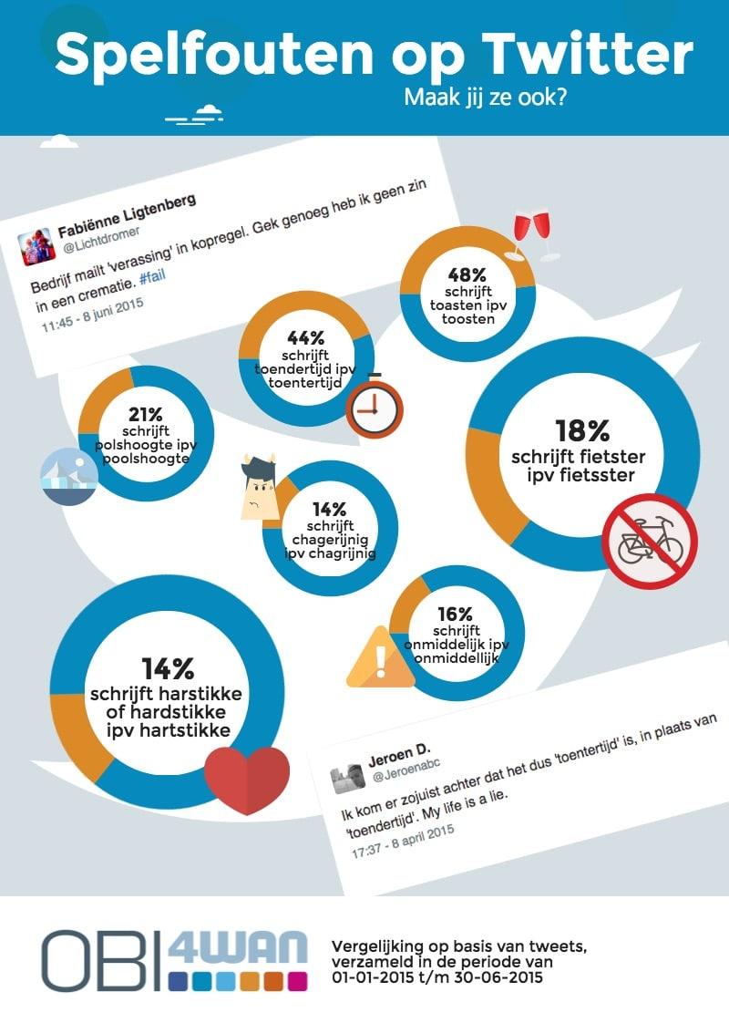 Spelfouten-op-Twitter_infographic_OBI4wan