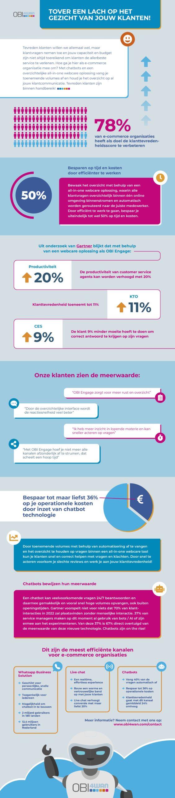 Infographic E-comm | OBI4wan