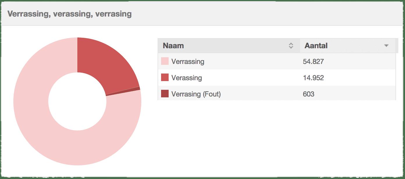 OBI4wan taalfoutenonderzoek verrassing