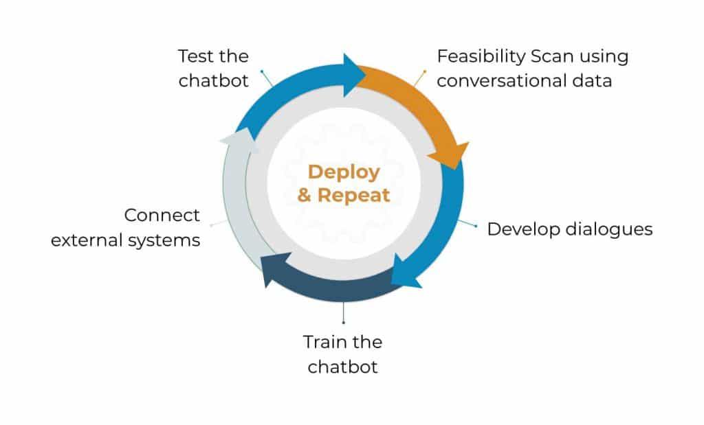 chatbot_development_steps