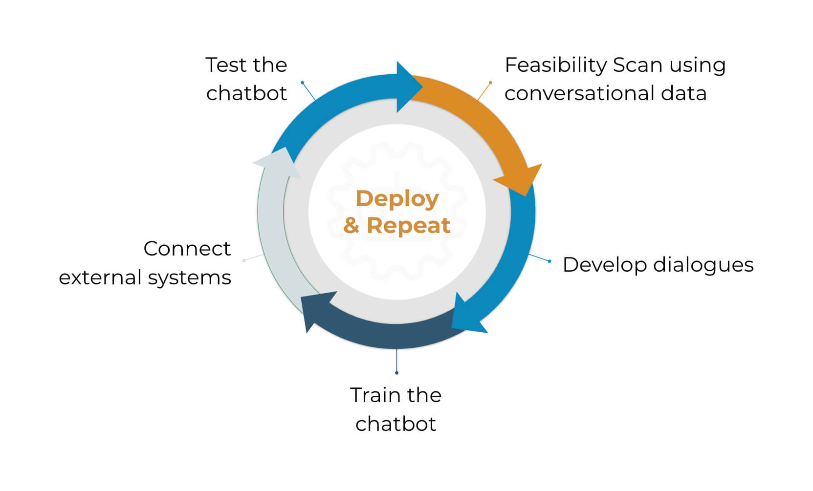 Chatbot development OBI4wan