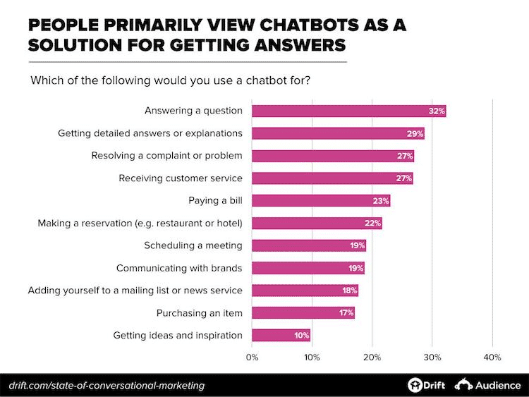 chatbots-functionality