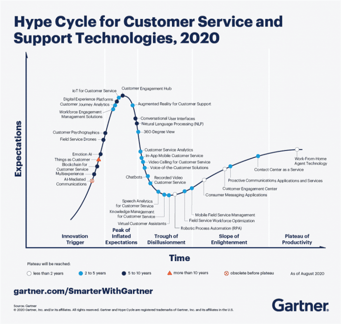 hype-cycle-customer-service