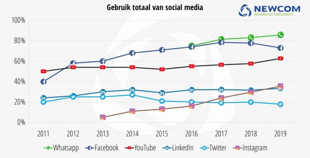 ontwikkeling_social_media_vergeleken