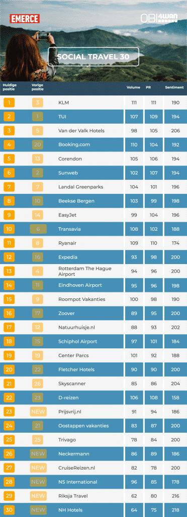 Top 30 Social Travel Q2 OBI4wan