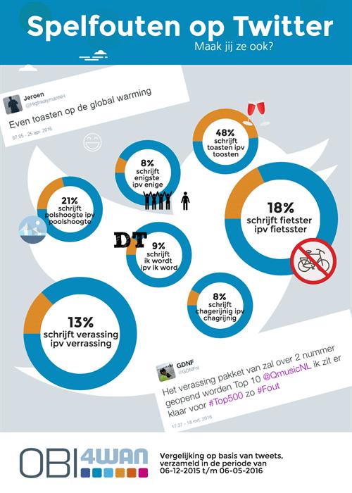 taalfouten-op-twitter-infographic_OBI4wan