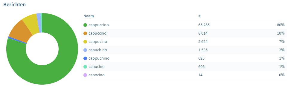 taalfoutenonderzoek-2018-cappuccino-obi4wan